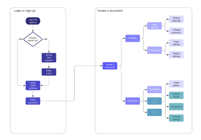 An example of a user flow diagram. The different touchpoints on the user journey are signified by coloured rectangles, which are connected by arrows.